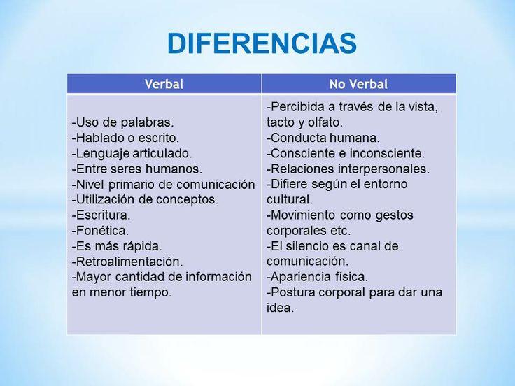 Diferencias entre comunicaci n verbal y no verbal for Diferencia entre yeso y escayola