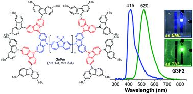 Bifunctional oligofluorene-cored carbazole dendrimers as solution-processed blue emitters and hole transporters for electroluminescent devices