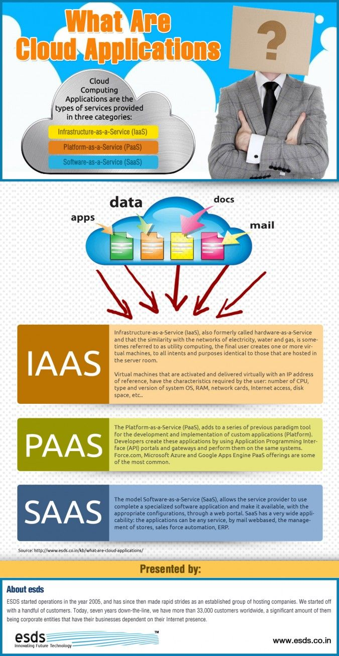 This Infographic speaks about Cloud Computing Applications and the types of services that are provided in three categories including information about IaaS, PaaS, SaaS and etc.