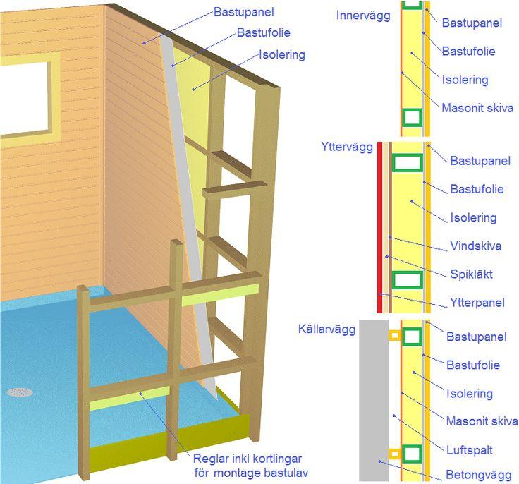 Bastu i genomskäring, uppbyggnad bastuns väggar
