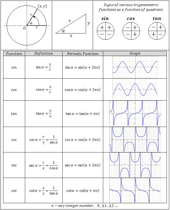 Best 25+ Trigonometric functions ideas on Pinterest Trigonometry - graph paper with axis