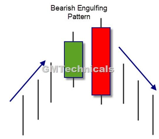 Forex bearish reversal candlestick patterns