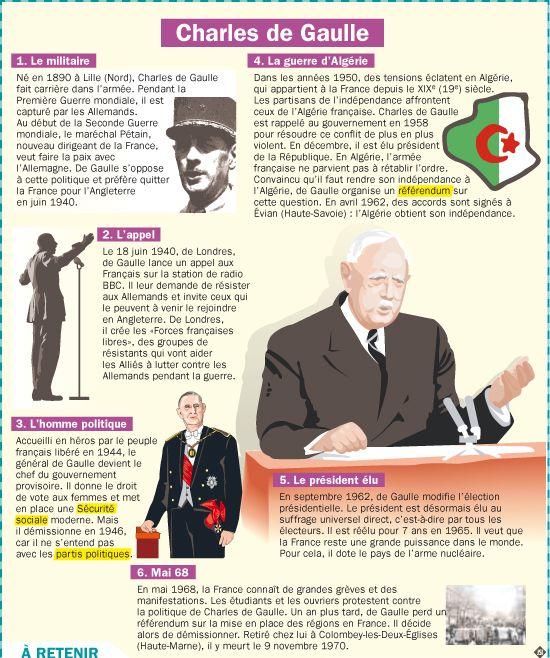 Fiche exposés : Charles de Gaulle