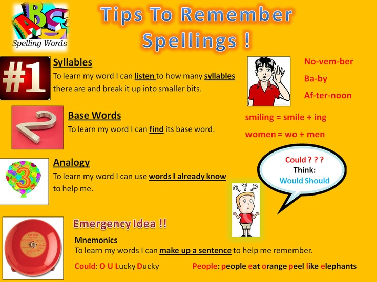 A set of spelling strategies to display on your IWB