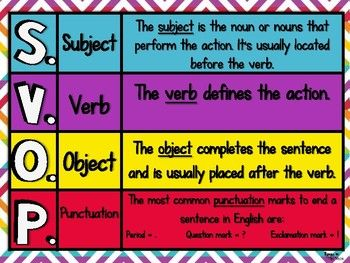 Teach and reinforce English sentence structure with this poster set. Here's what's included in this product:*** A total of 5 colorful posters (8.5 x 11) that are designed to teach the structure of complete sentences. These posters can be used all year long as a visual reference that students can refer back to.Each poster provides a definition of these terms: Subject Verb Object PunctuationThese Sentence Structure posters are perfect with this Grammar Worksheets Pack:My Grammar ToolboxFeel…