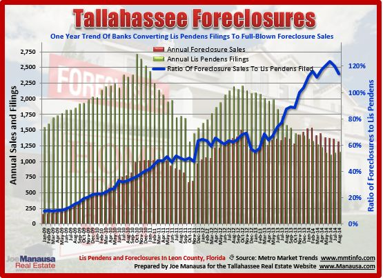 Tallahassee Lis Pendens Filings August 2014, Homes For Sale, Florida