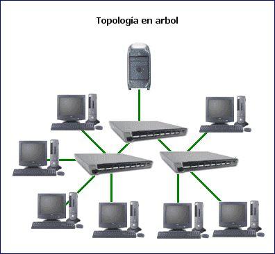 Topología. Para que la red cumpla su tarea, debe haber un topología.