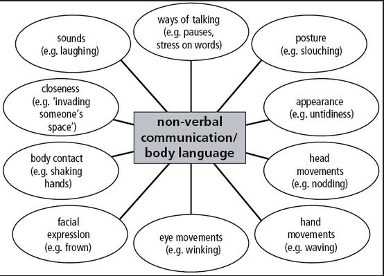 verbal and written communication skills pdf