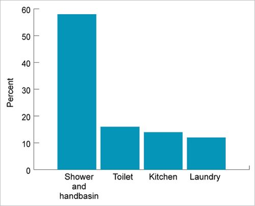 A Bar Graph Shows That The Majority Of Household Waste