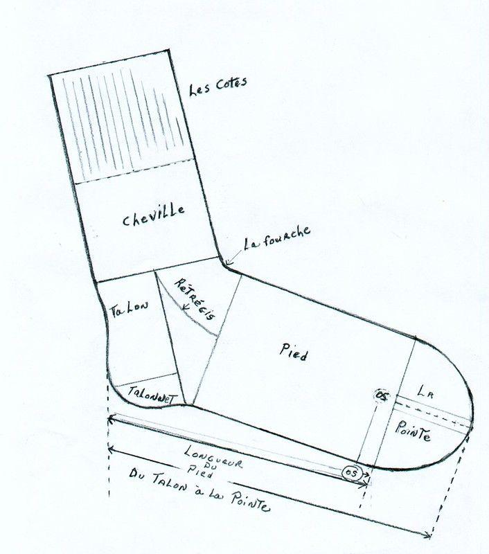 Chaussette et ses différentes parties