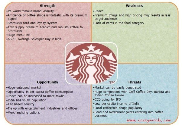 Image Result For Swot Analysis Example Swot Analysis Examples Swot Analysis Starbucks Card