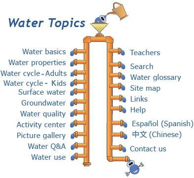 WEBSITE: Water topics for Water Science School from USGS  Water Science School