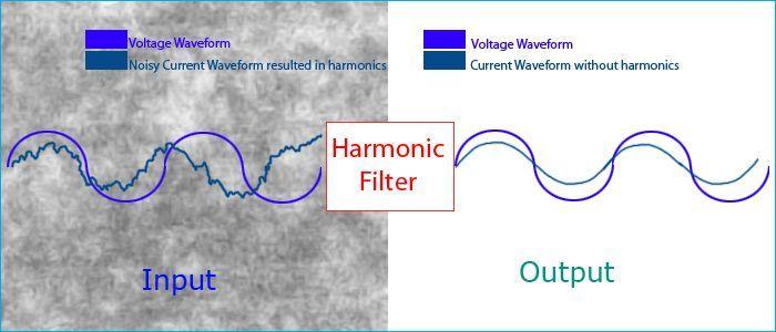 Harmonic Filter Circuit How To Remove Harmonics Using Active And Passive Harmonic Filters Circuit Filters Arduino