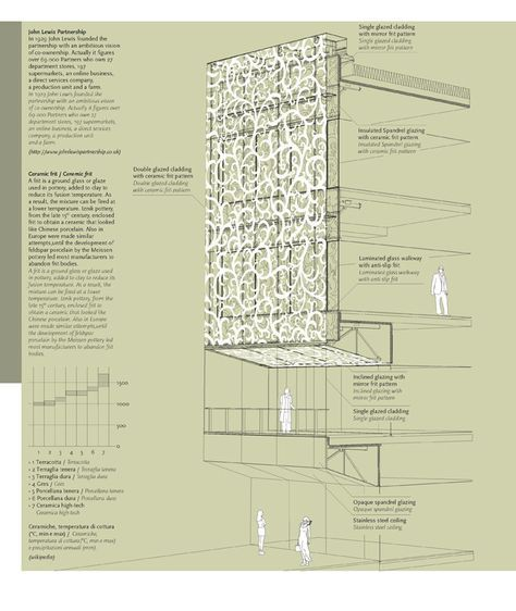 """Salottobuono architects """"Instructions and Manuals"""" for Abitare magazine John Lewis Department Store, Leicester, 2008 Foreign Office Architects (FOA) Published on Abitare 492"""