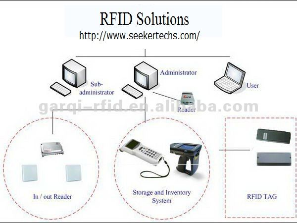 Pin by seeker techs on RFID Inventory Management System