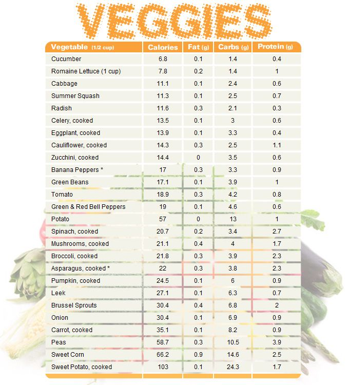 Vegetable chart comparing calories, fat, carbs, and protein. Print, share, and enjoy.