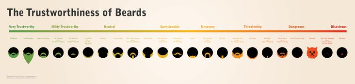 http://i.imgur.com/PHmF5.jpg: Beards Funny Infographic, 5500 1299, Charts, Beards Scale, Trustworthiness Of Beards Jpg, Beards Infographic, Infographics, Beard Trustworthiness