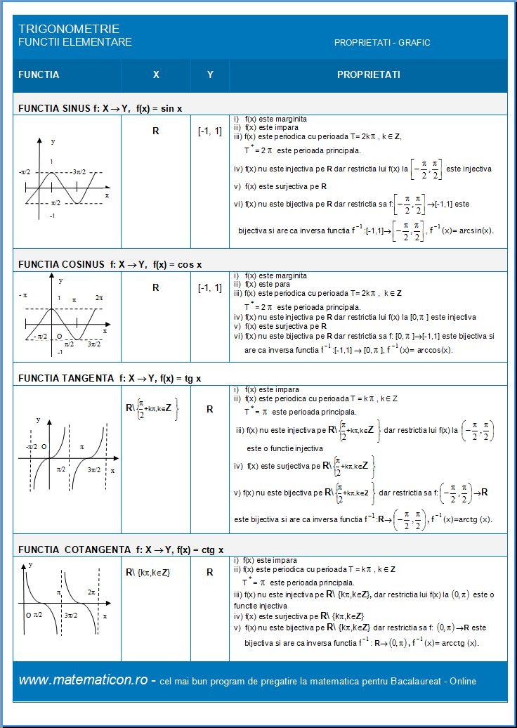Trigonometrie Sinus Cosinus Tangenta Cotangenta - Proprietati Grafic