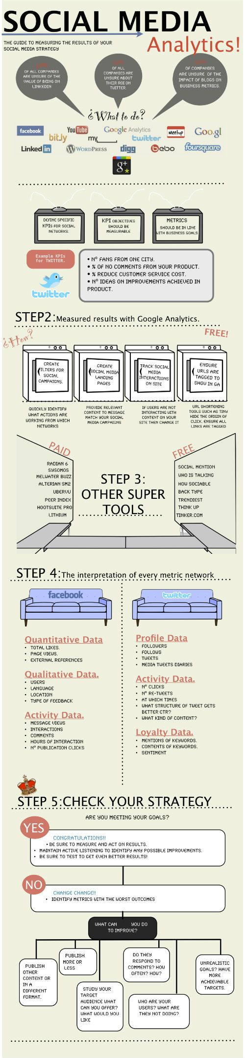 Social-Media-Analytics - The guide to measuring the results of your social media strategy- Infographic