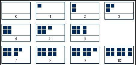 voorstellen van getallen tot tien met vaste getalbeelden