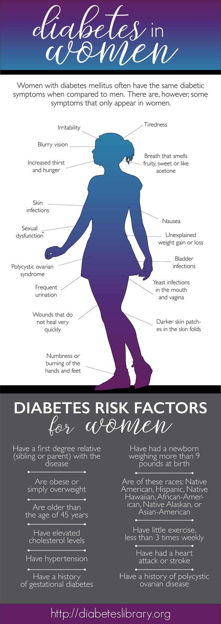 Diabetes: Symptome