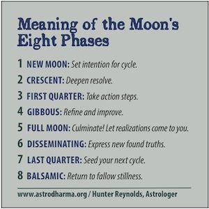 °Meaning of the Moon's phases