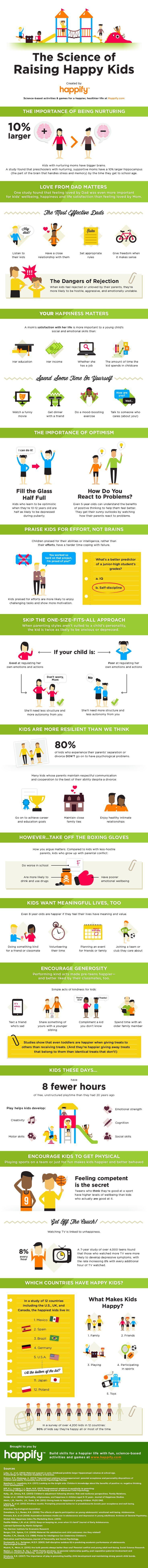 10 secrets pour élever des enfants heureux (infographie) - via le blog de PediAct, spécialiste en pédiatrie