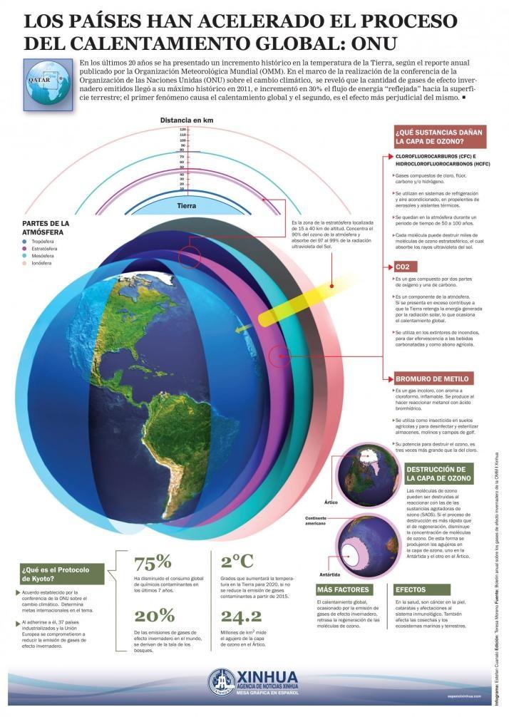 Se ha acelerado el proceso de calentamiento global #infografia #infographic #medioambiente