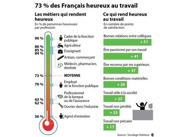 Un nouveau sondage ViaVoice montre que 73% des Français sont épanouis professionnellement, en tête du classement : les cadres de la fonction publique. Une étude de l'institut ViaVoice pour RTL et Le Nouvel Observateur. Ce sondage a permis d'établir un classement des métiers avec sur le podium les cadres de la fonction publique (90%), les agriculteurs (86%) et les enseignants (85%).