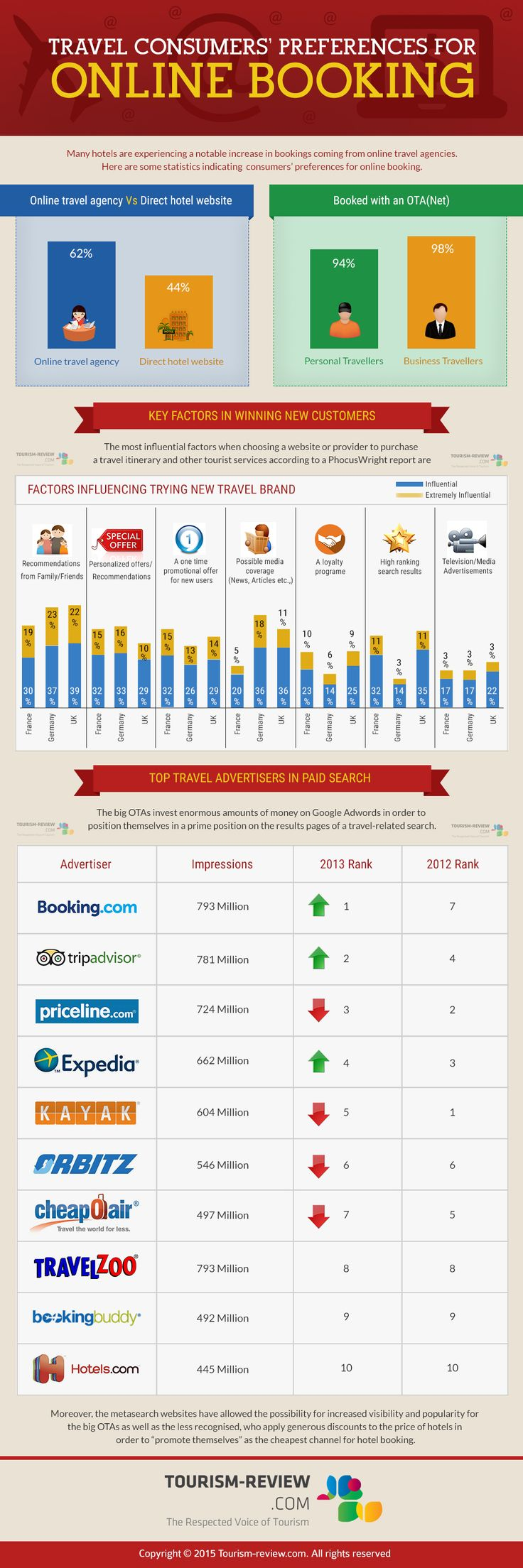 ONLINE BOOKING INFOGRAPHICS: TRAVEL CONSUMER PREFERENCES