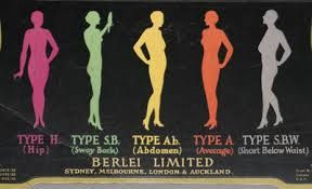 Berlei Figure Type Indicator