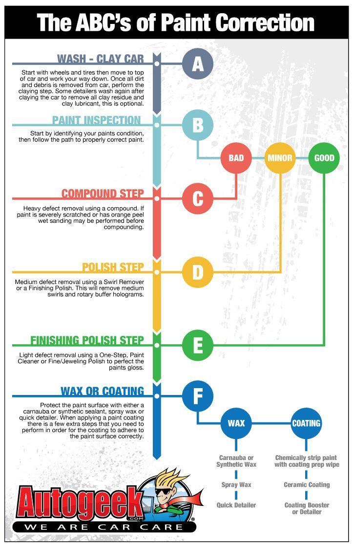 Faites Le Vous Meme Auto : faites, Detailing, Facts,, Tips,, Guides,, Polish,, Detailing,, Do…, Nettoyage, Voiture,, Automobile,, Voitures, Motos