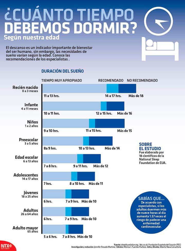 El descanso es un indicador importante de bienestar en el ser humano, sin embargo, las necesidades de sueño varían según la edad. Conoce con esta infografía cuales son las horas que debemos dormir según las recomendaciones de los especialistas. 42241 Relacionado