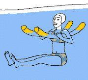 Aquagym, exercice 2 - Position de départ : en position assise, placez une frite sous chaque bras. Les jambes sont fléchies et les genoux à la poitrine. Sans toucher le sol. Hauteur de l'eau : jusqu'au cou. Exécution de l'exercice : en inspirant tendez vos jambes devant vous (à l'horizontale). En expirant, fléchissez vos jambes et regroupez-les sur la poitrine.  Entraînement : 2 séries d'une minute. Repos : 30 secondes. Pour un niveau plus avancé:  4 séries d'une minute. Repos  : 15 sec