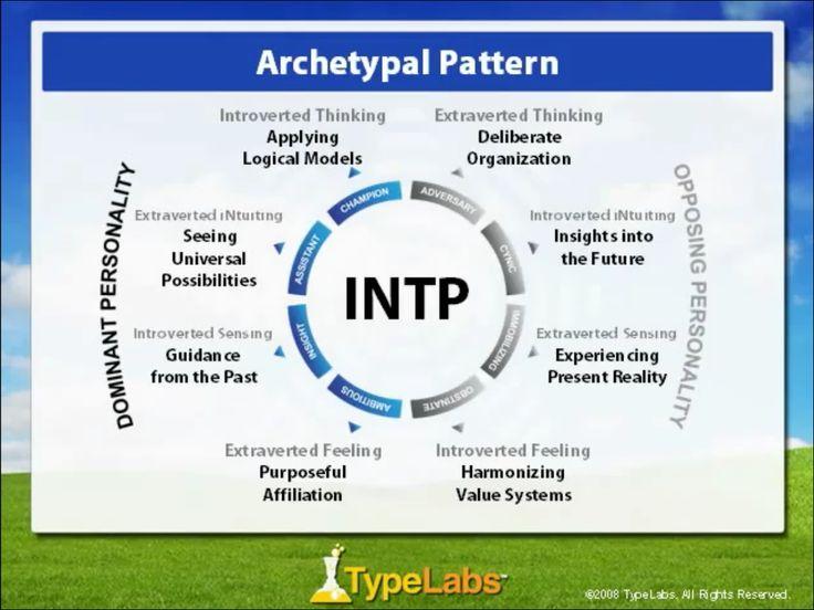 INTP Archetypal Pattern