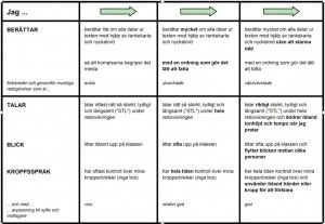 Lärandematriser – ett verktyg för elevernas lärande   Förstelärare i Svedala