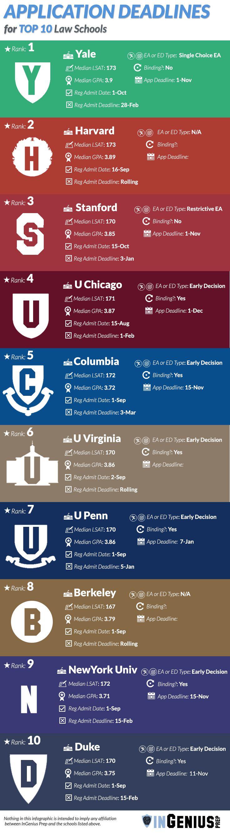 Law School Application Deadlines, Average GPA, Average LSAT scores of Top 10 Law Schools:  http://ingeniusprep.com/blog/law-school-application-deadlines/