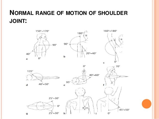 Tests For Shoulder Joint - 638x479
