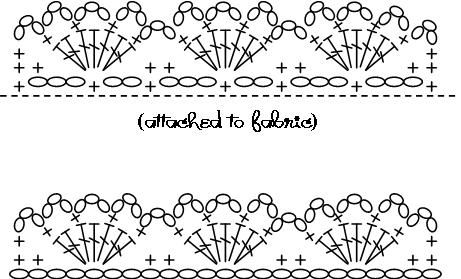 alipyper: Eyelet Lace Crochet Edging Pattern (to attach to fabrics or to use as edging on crochet work)