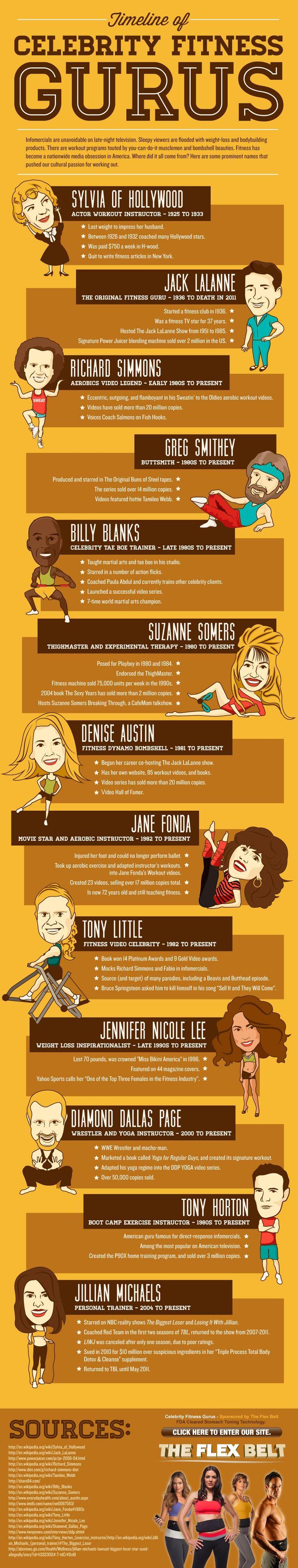 Celebrity Fitness Gurus