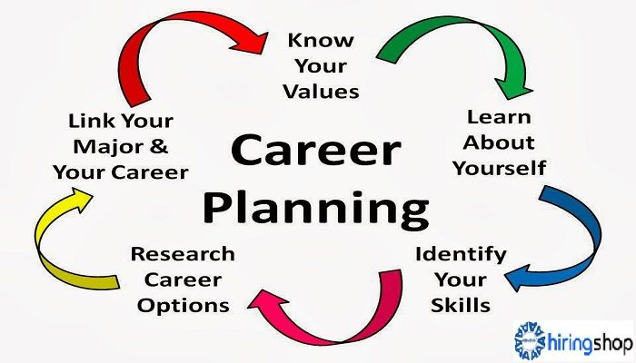 Are you in a dilemma as which field or #sector is #perfect for you to make a #successfulcareer? End up choosing the wrong #career? Are you confused between doing Job or Business? , Willing to know when you will get a good job.