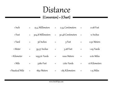 Great for metric and imperial measurements this printable distance chart converts millimeters - Miles to km conversion table ...