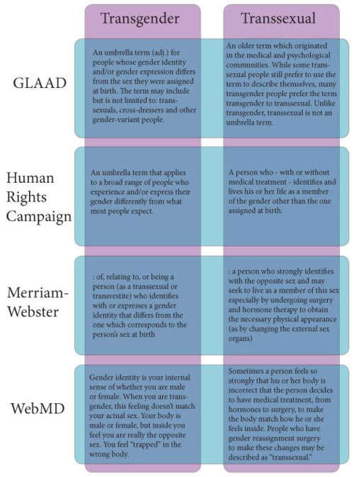 LGBTQ* Terms and Definitions    Transgender V. Transsexual - As defined by different organizations, dictionaries and websites    (Graph from Northwestern University's Medical Department)