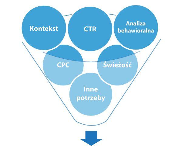 Related Content - moduł rekomendowanych treści