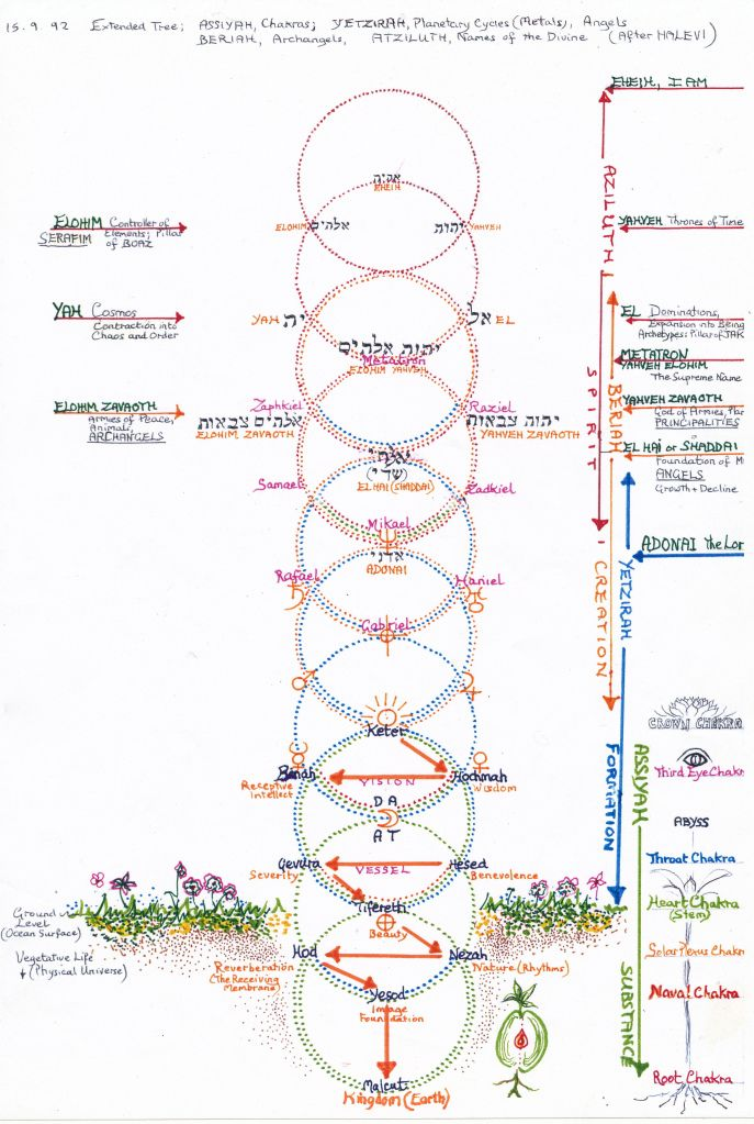 Jacobs Ladder - Archangels & Names of God - 1992