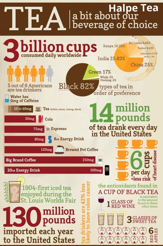 Interesting tea facts, including history, statistics, culture and inventions #tea #history #facts #fun