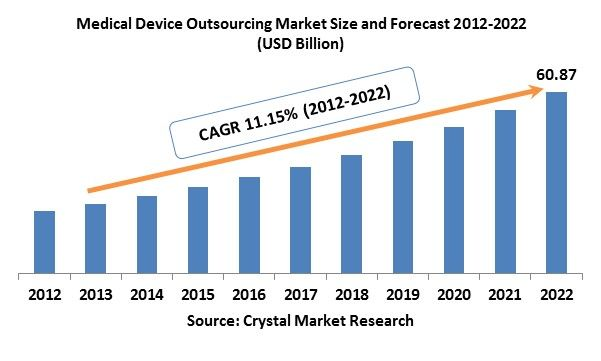 The Medical Device Outsourcing Market was worth USD 21.15 billion in the year 2012 and is expected to reach approximately USD 60.87 billion by 2022, while registering itself at a compound annual growth rate (CAGR) of 11.15% during the forecast period.