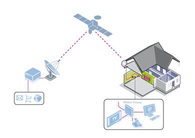 #Tooway İle #İnternet Kullanımı  Hakkında Bilgi İçin : http://goo.gl/jquSgC
