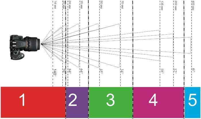 Que es la distancia focal de un objetivo | Respuesta a todas tus preguntas « Aprende Fotografia Digital