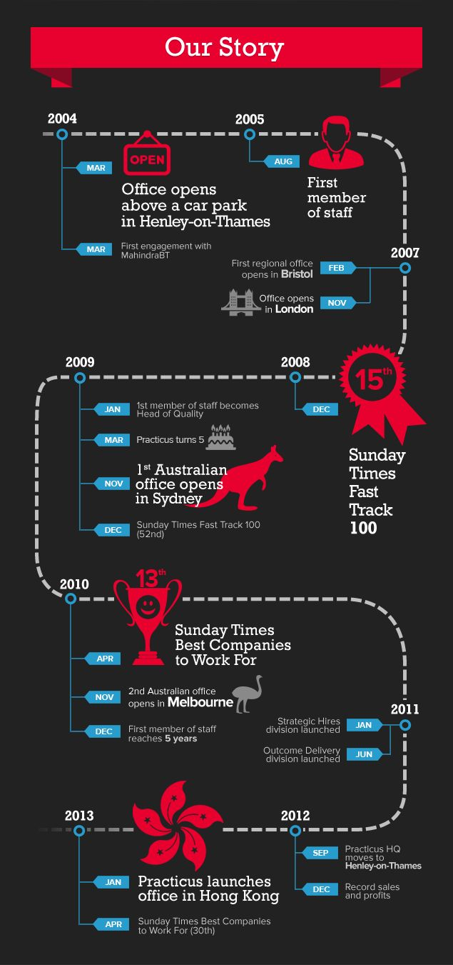 timeline infographics, company history Practicus